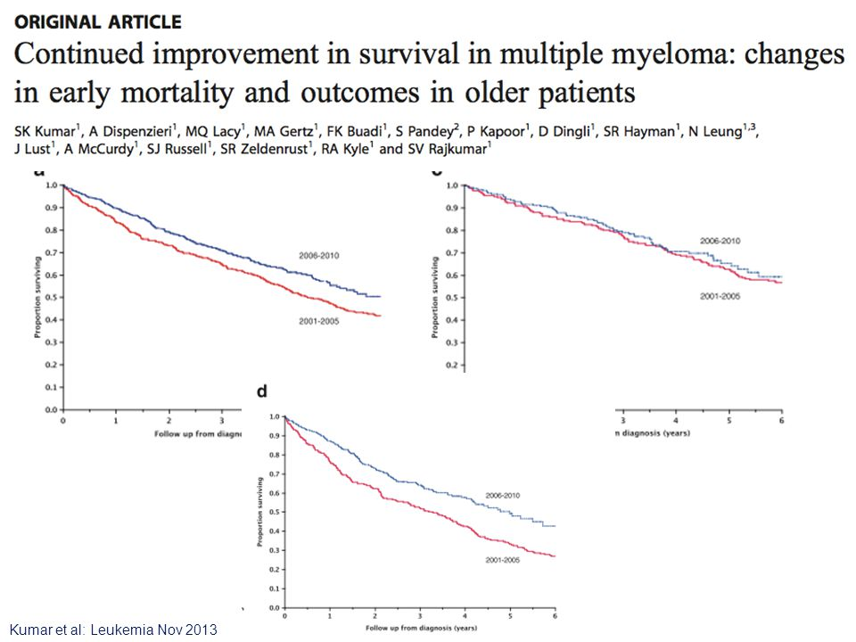 < 65 años > 65 años Kumar et al: Leukemia Nov 2013