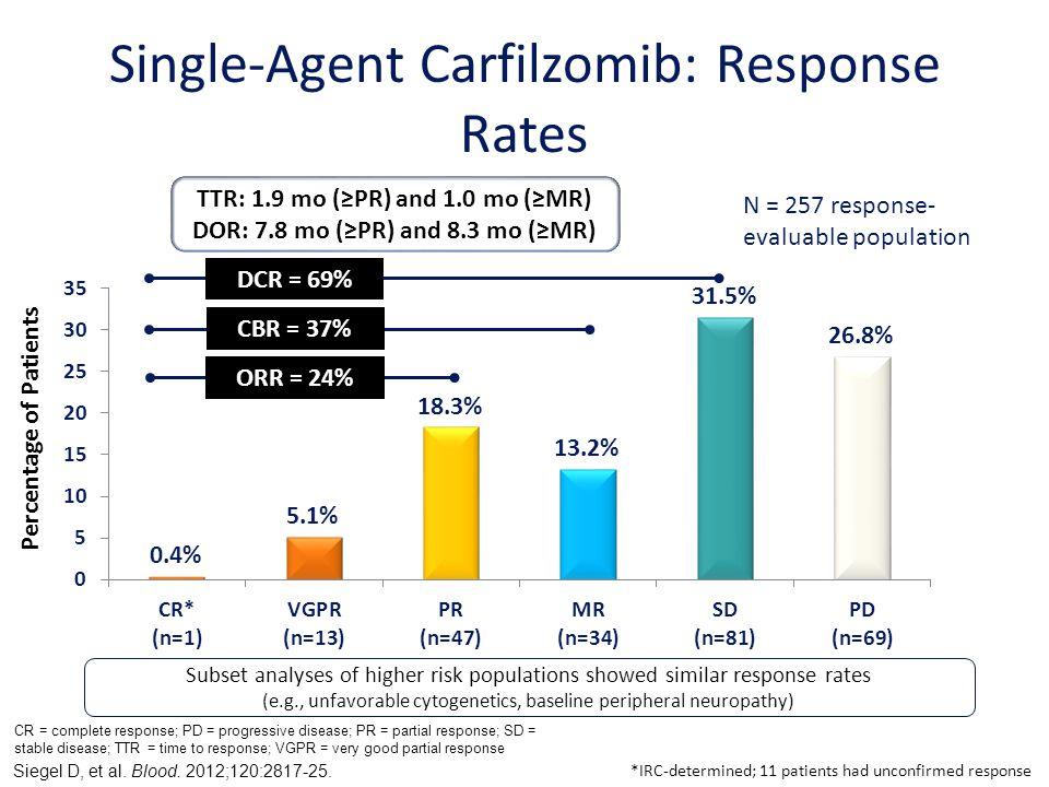 Single-Agent Carfilzomib: Response Rates
