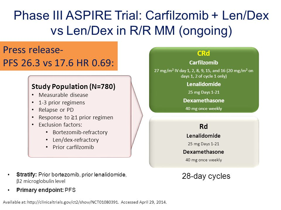 For ASH Dec 09 Phase III ASPIRE Trial: Carfilzomib + Len/Dex vs Len/Dex in R/R MM (ongoing) Press release-
