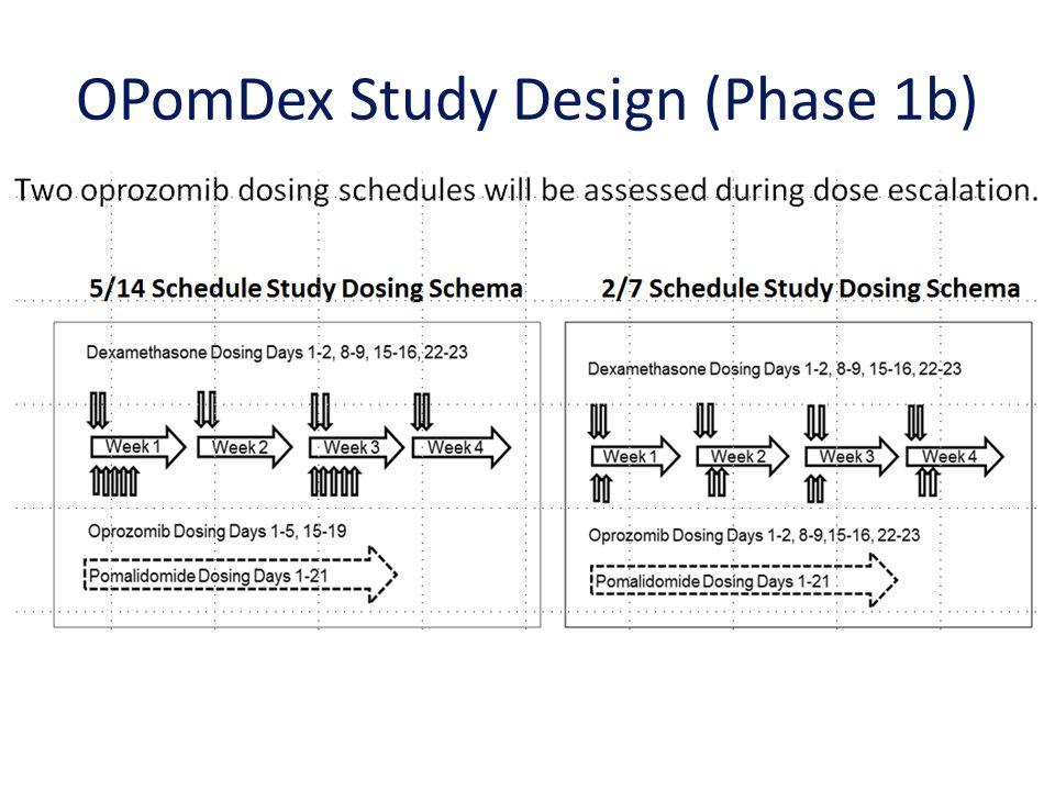 OPomDex Study Design (Phase 1b)