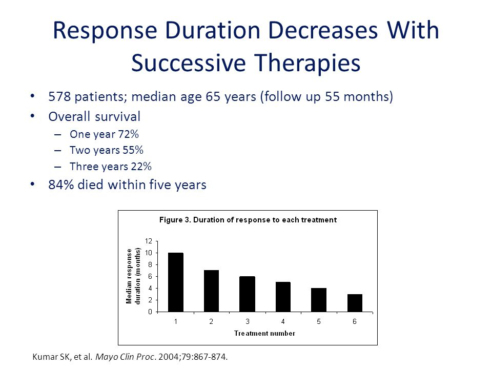 Response Duration Decreases With Successive Therapies