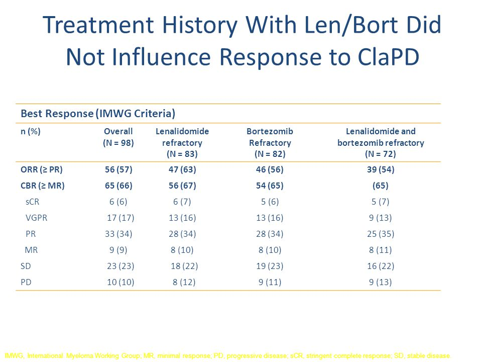 Treatment History With Len/Bort Did Not Influence Response to ClaPD