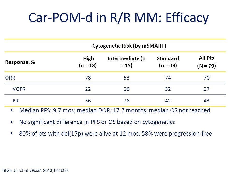 Car-POM-d in R/R MM: Efficacy