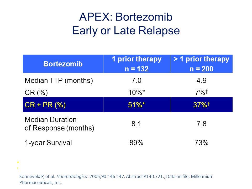 APEX: Bortezomib Early or Late Relapse