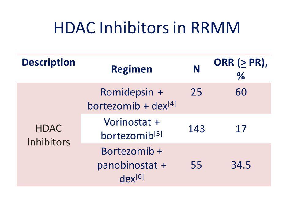 HDAC Inhibitors in RRMM