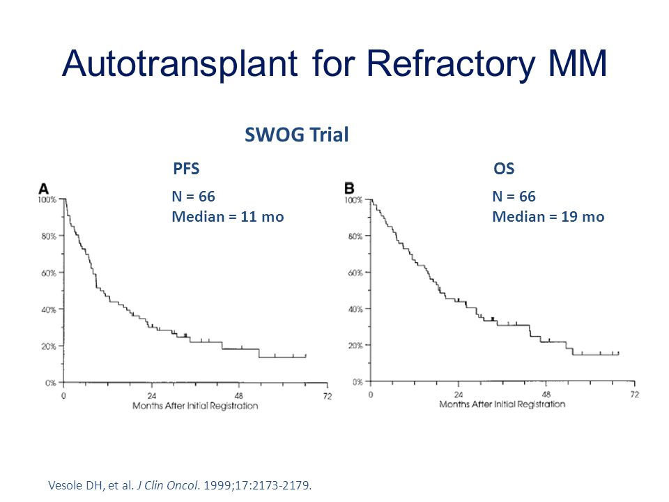 Autotransplant for Refractory MM