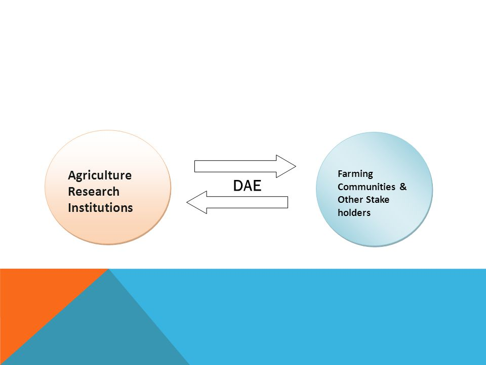 DAE Agriculture Research Institutions