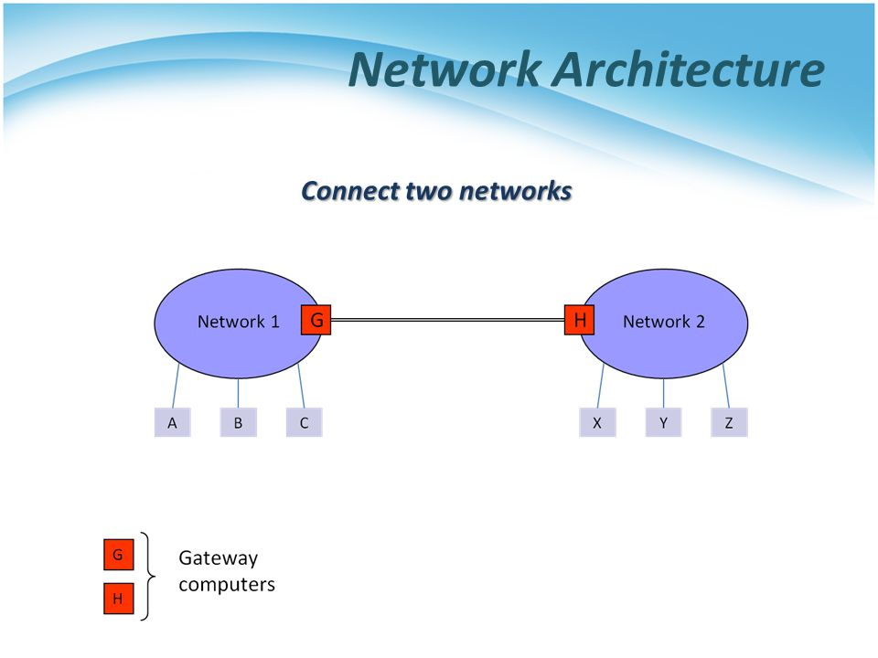 Network Architecture Connect two networks
