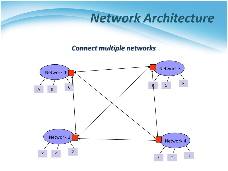 Network Architecture Connect multiple networks