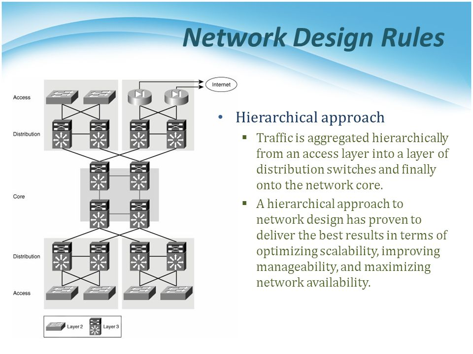 Network Design Rules Hierarchical approach