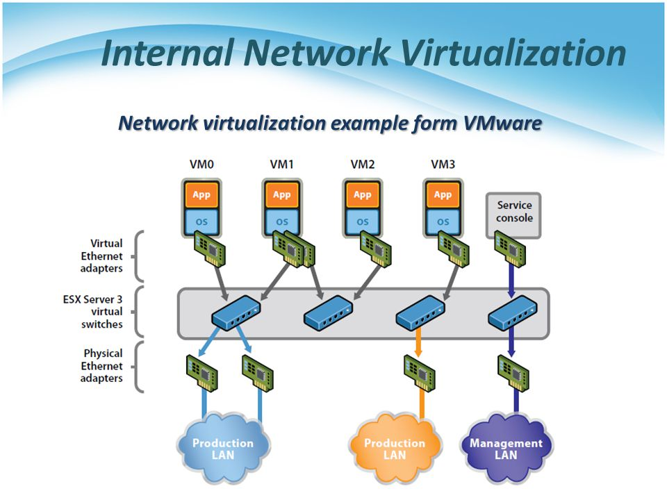 Internal Network Virtualization