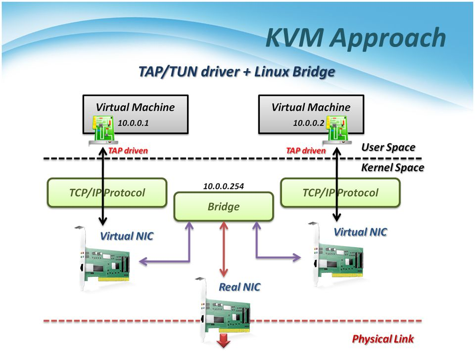 KVM Approach TAP/TUN driver + Linux Bridge