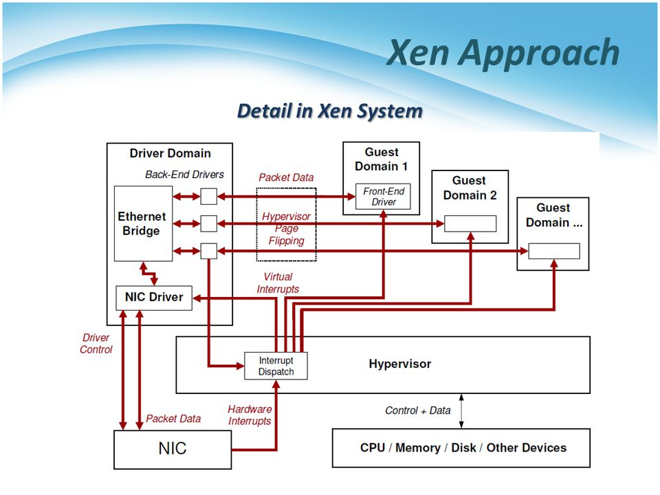 Xen Approach Detail in Xen System
