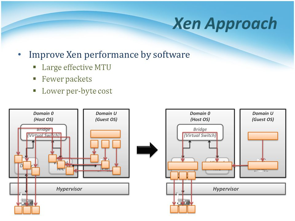 Xen Approach Improve Xen performance by software Large effective MTU