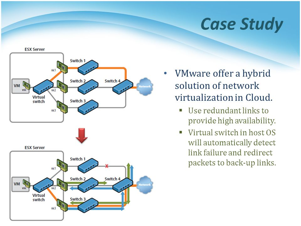 Case Study VMware offer a hybrid solution of network virtualization in Cloud. Use redundant links to provide high availability.
