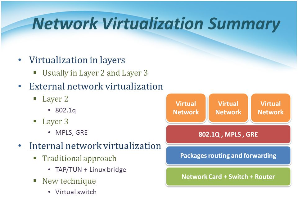 Network Virtualization Summary