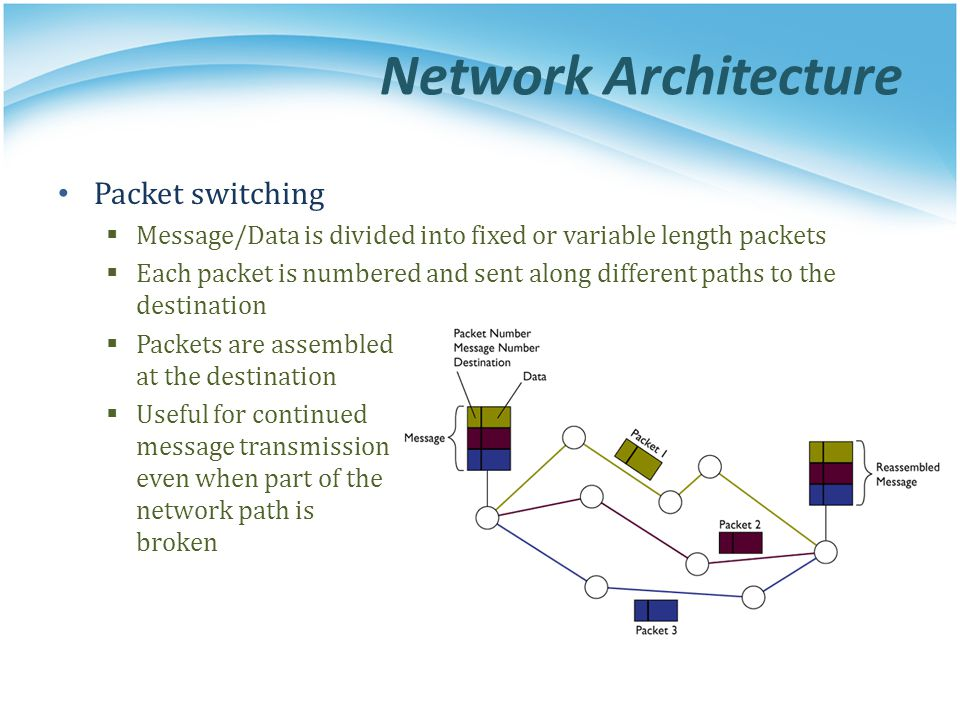 Network Architecture Packet switching