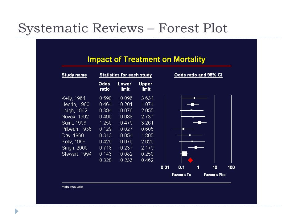 Systematic Reviews – Forest Plot