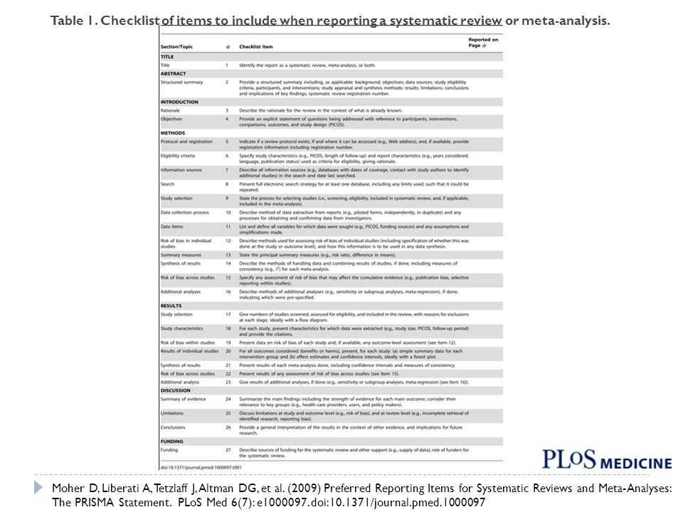 Table 1. Checklist of items to include when reporting a systematic review or meta-analysis.