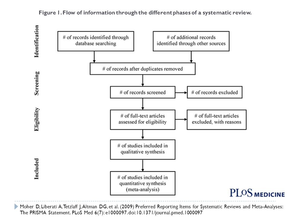 Figure 1. Flow of information through the different phases of a systematic review.