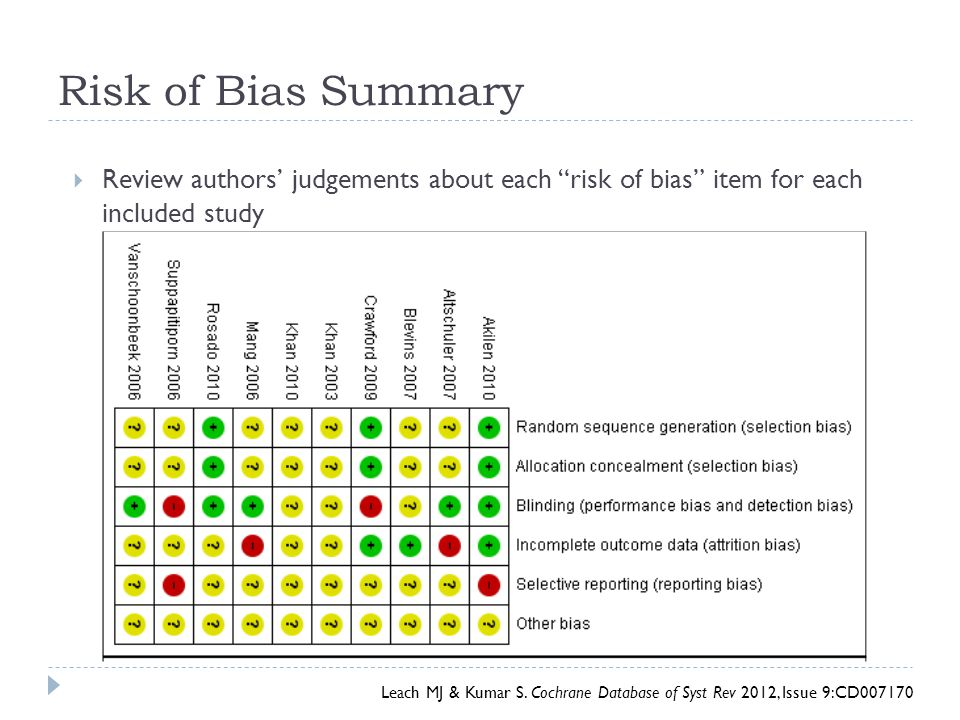 Risk of Bias Summary Review authors' judgements about each risk of bias item for each included study.