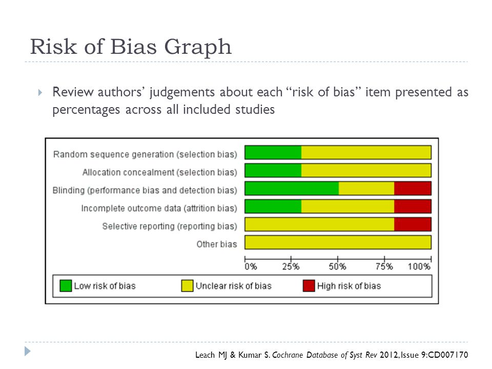 Risk of Bias Graph Review authors' judgements about each risk of bias item presented as percentages across all included studies.