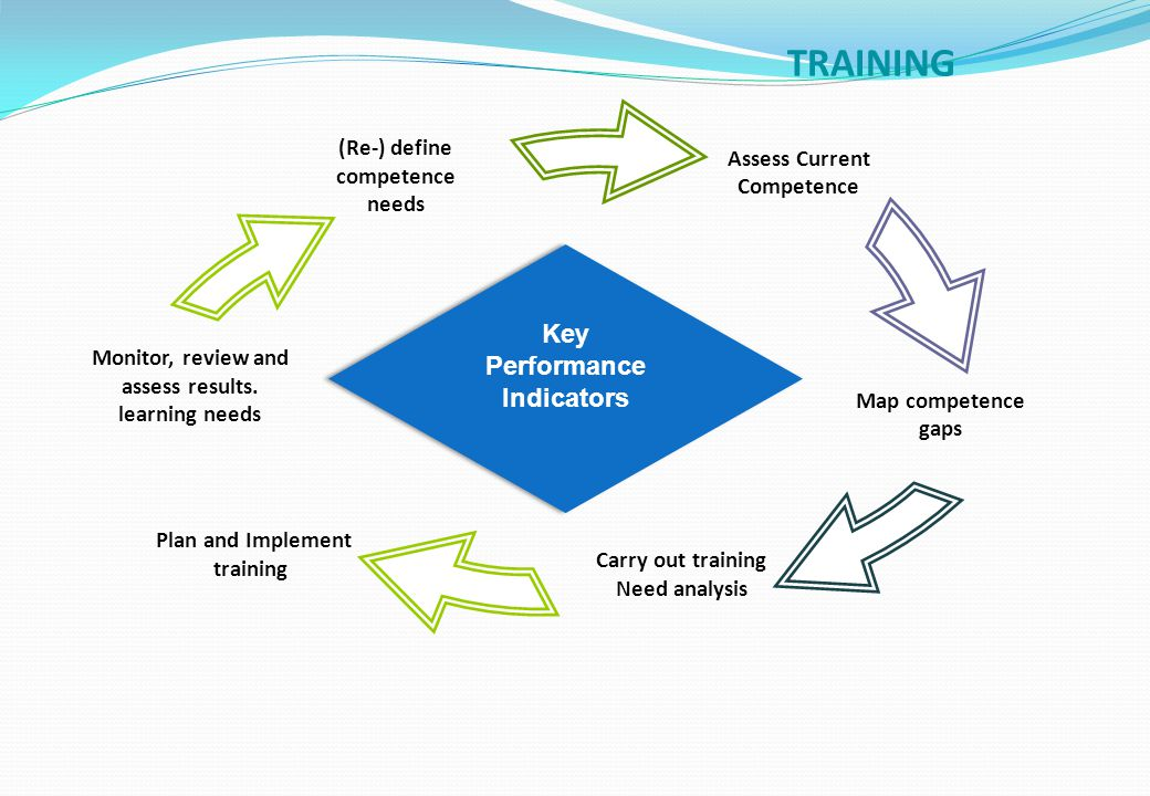 Assess Current Competence Plan and Implement training