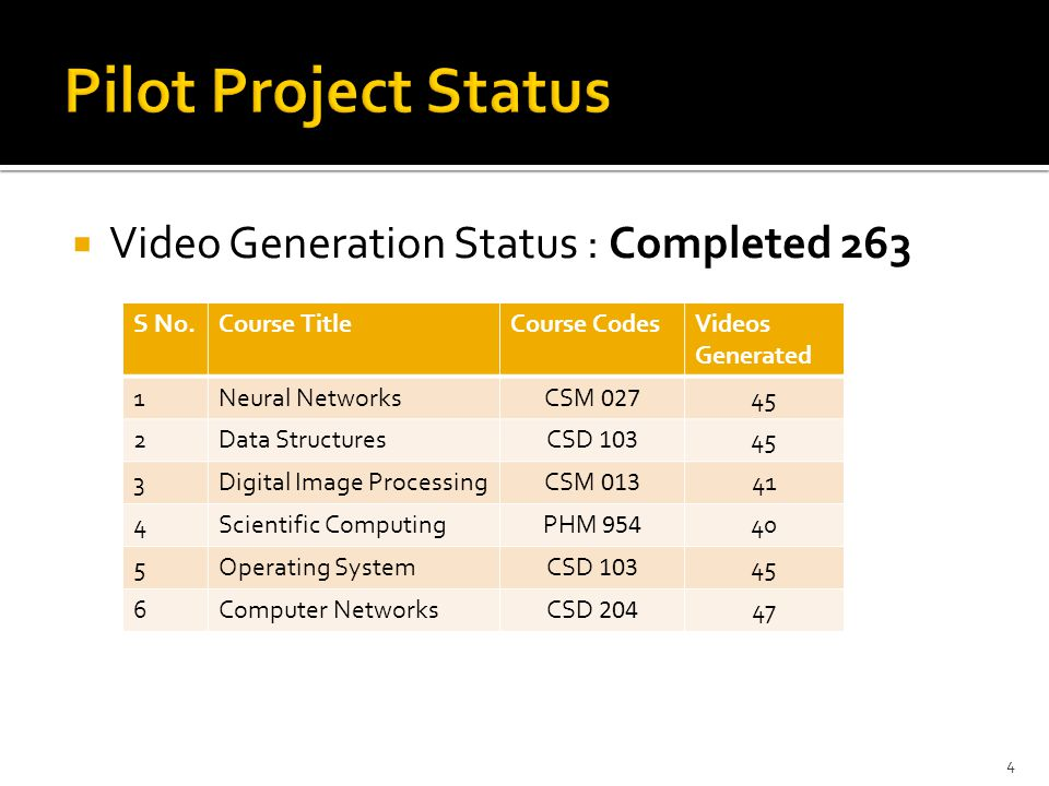 Pilot Project Status Video Generation Status : Completed 263 S No.
