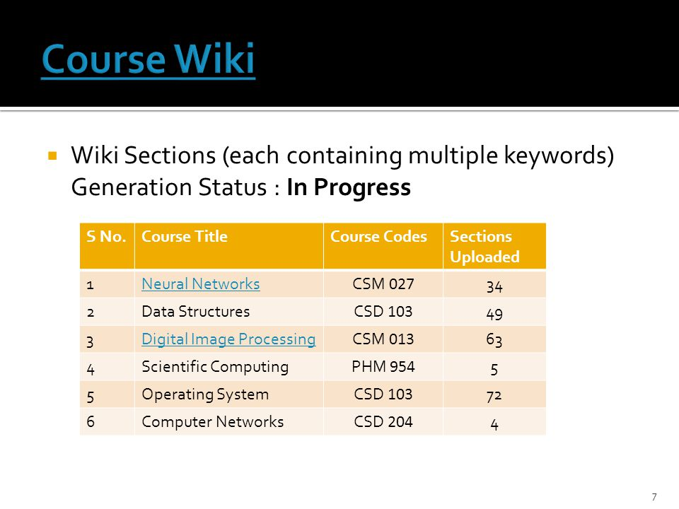 Course Wiki Wiki Sections (each containing multiple keywords) Generation Status : In Progress. S No.