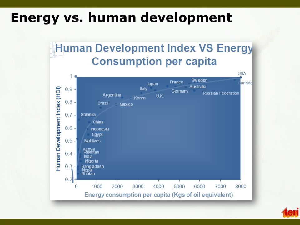 Energy vs. human development