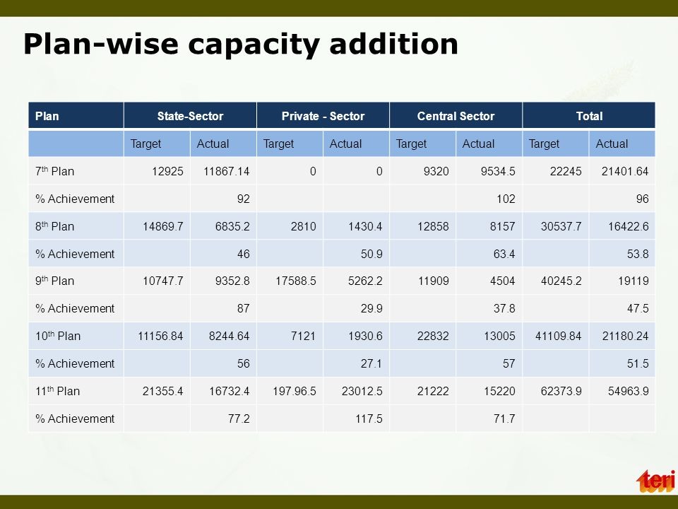 Plan-wise capacity addition