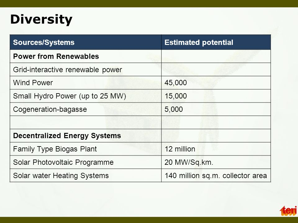 Diversity Sources/Systems Estimated potential Power from Renewables