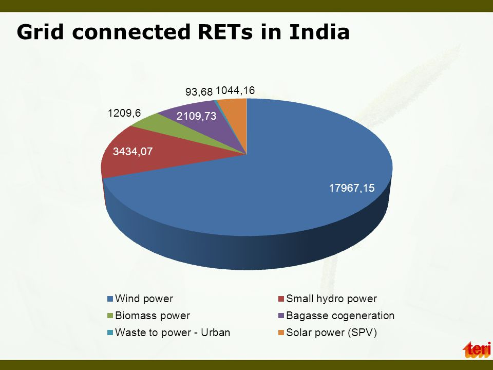 Grid connected RETs in India