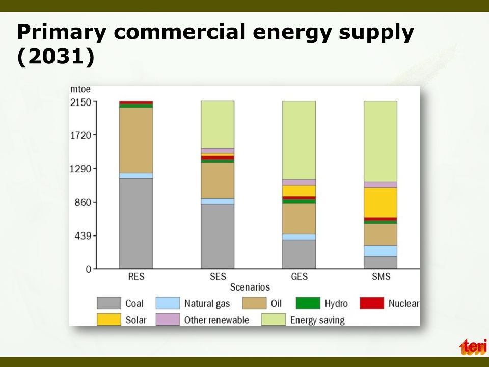 Primary commercial energy supply (2031)