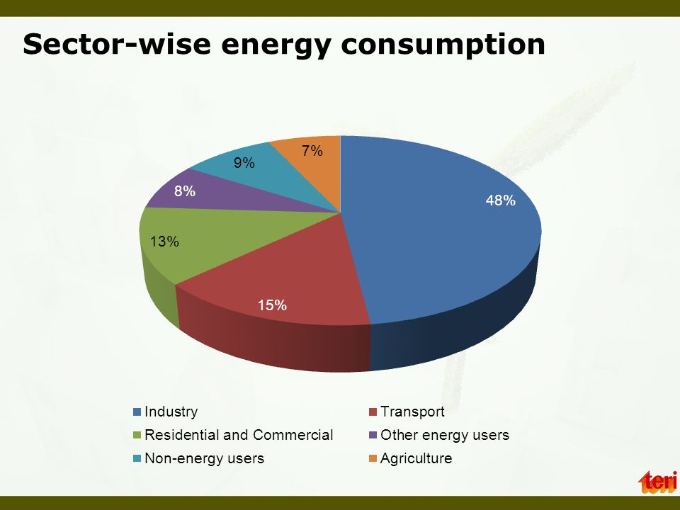 Sector-wise energy consumption