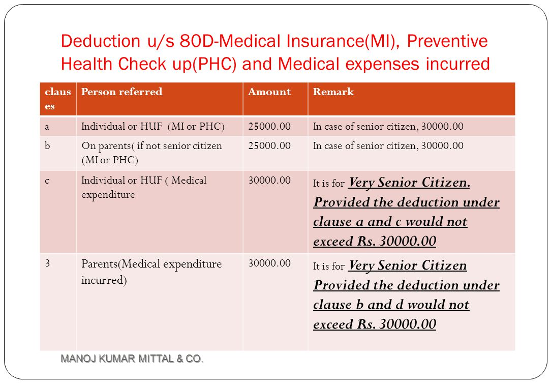 Deduction u/s 80D-Medical Insurance(MI), Preventive Health Check up(PHC) and Medical expenses incurred
