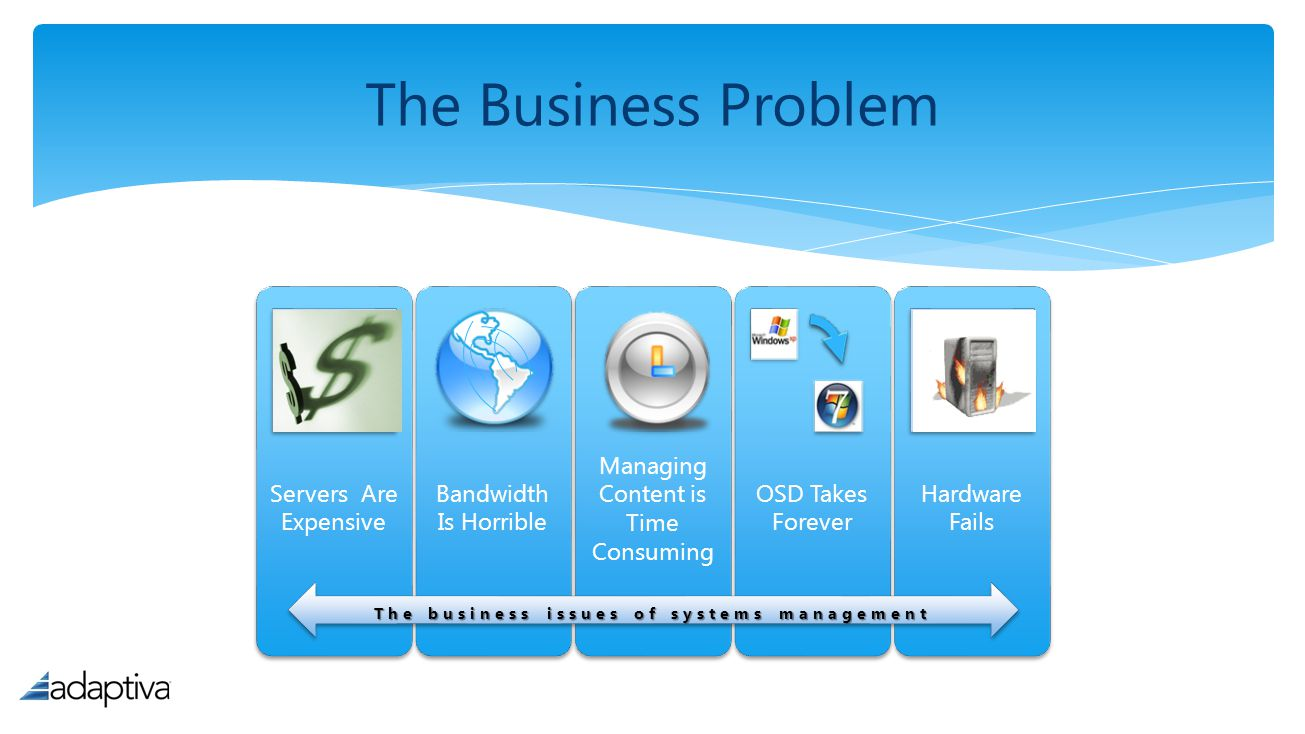 The business issues of systems management