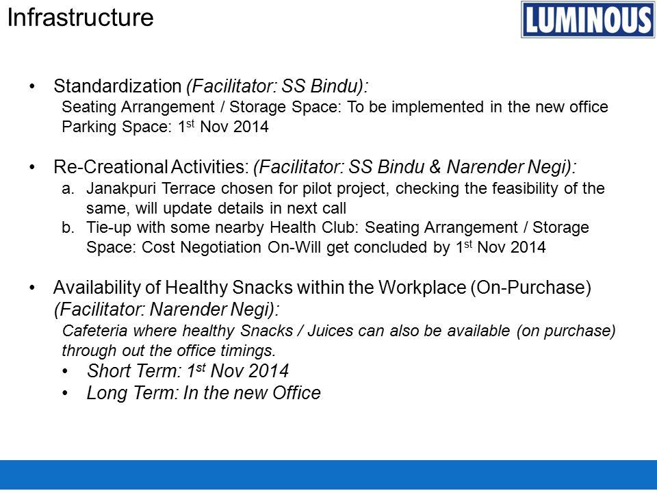 Infrastructure Standardization (Facilitator: SS Bindu):