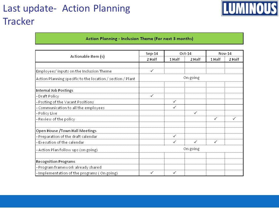 Last update- Action Planning Tracker