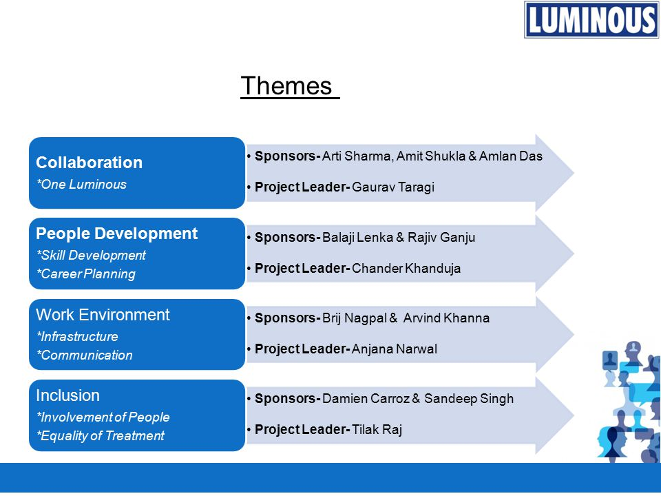 Themes Collaboration People Development Work Environment Inclusion