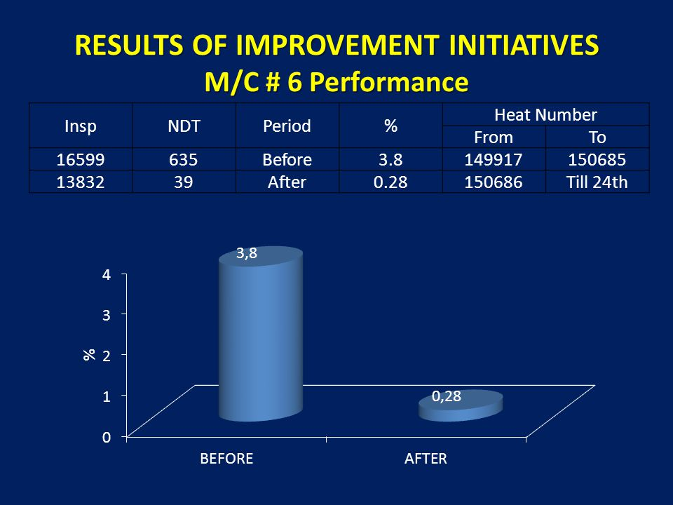 RESULTS OF IMPROVEMENT INITIATIVES M/C # 6 Performance