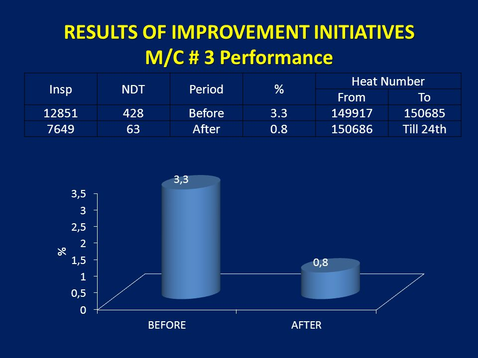 RESULTS OF IMPROVEMENT INITIATIVES M/C # 3 Performance