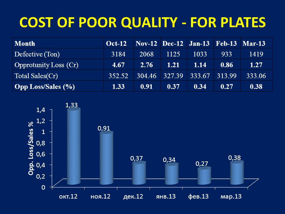 COST OF POOR QUALITY - FOR PLATES