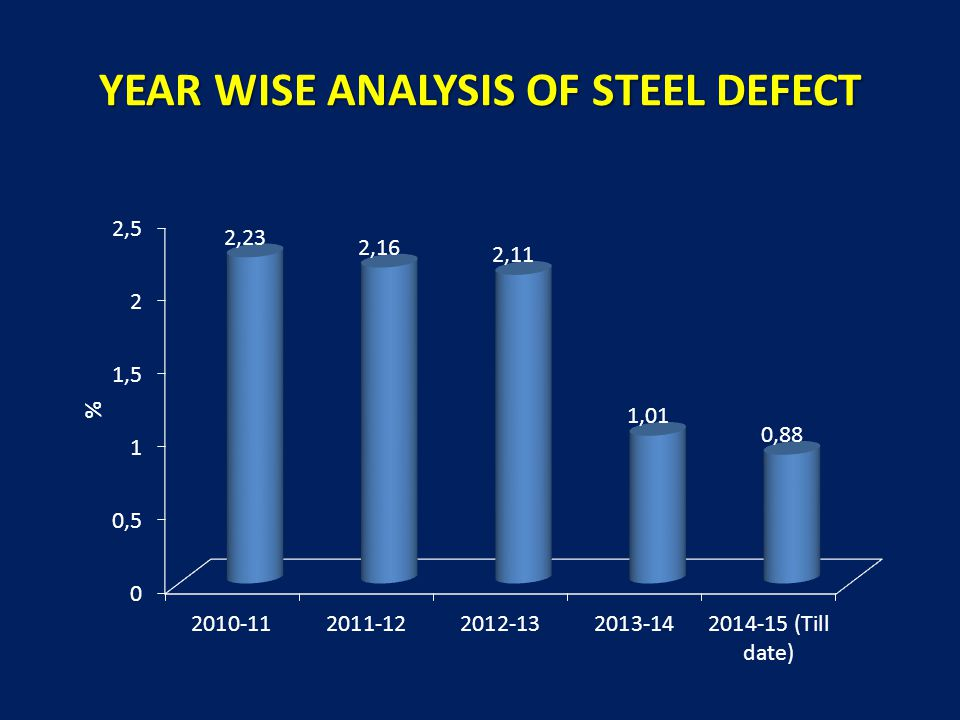YEAR WISE ANALYSIS OF STEEL DEFECT