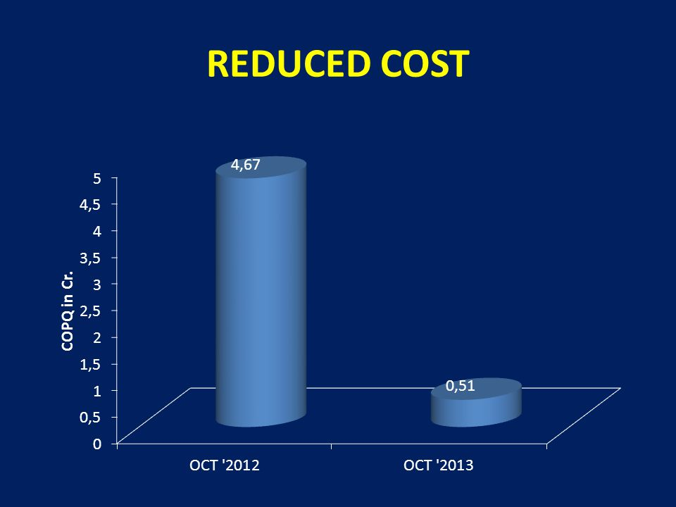 REDUCED COST