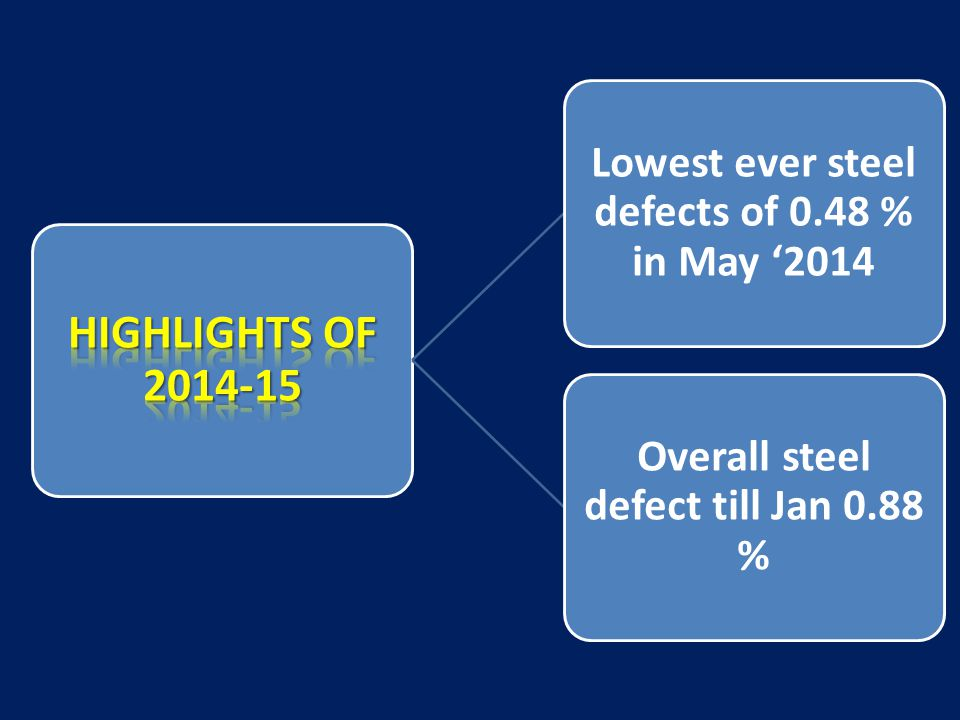 HIGHLIGHTS OF 2014-15 Lowest ever steel defects of 0.48 % in May '2014