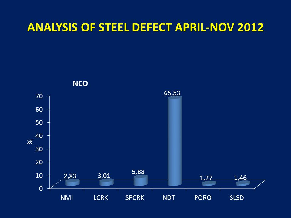 ANALYSIS OF STEEL DEFECT APRIL-NOV 2012