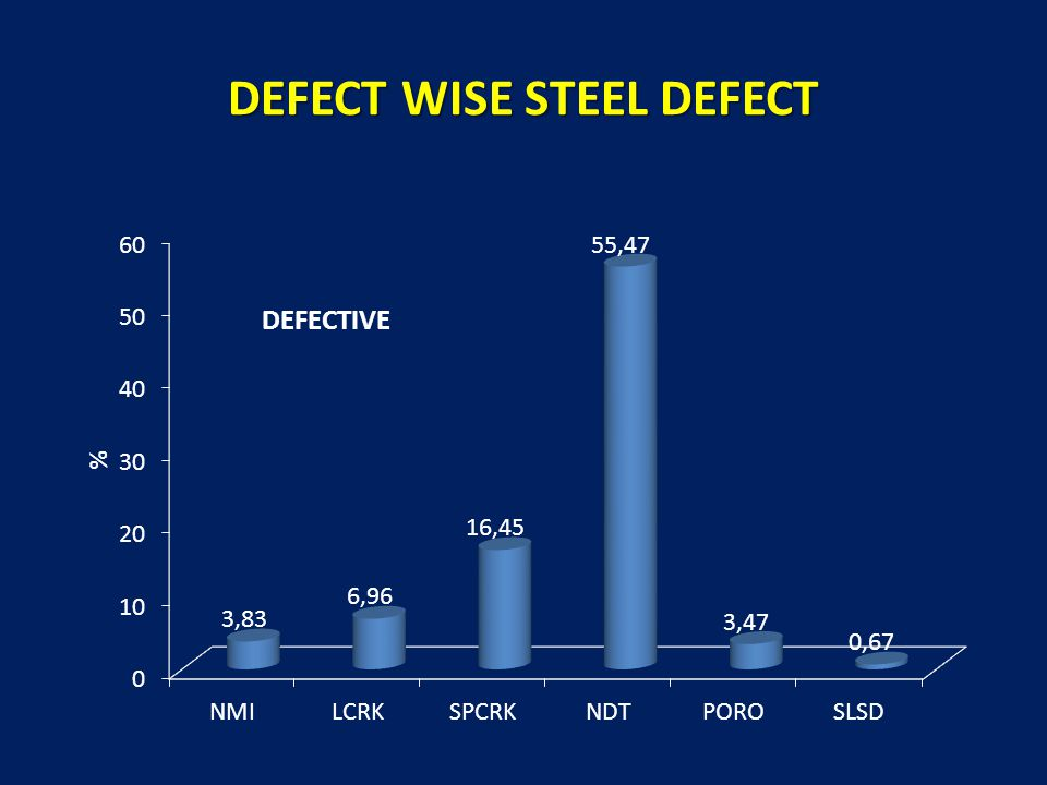 DEFECT WISE STEEL DEFECT