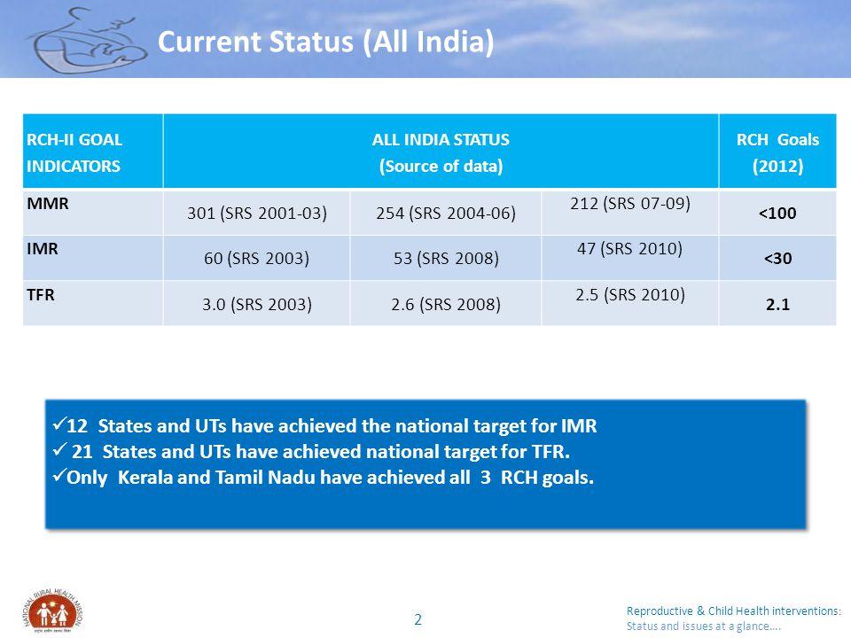 Current Status (All India)