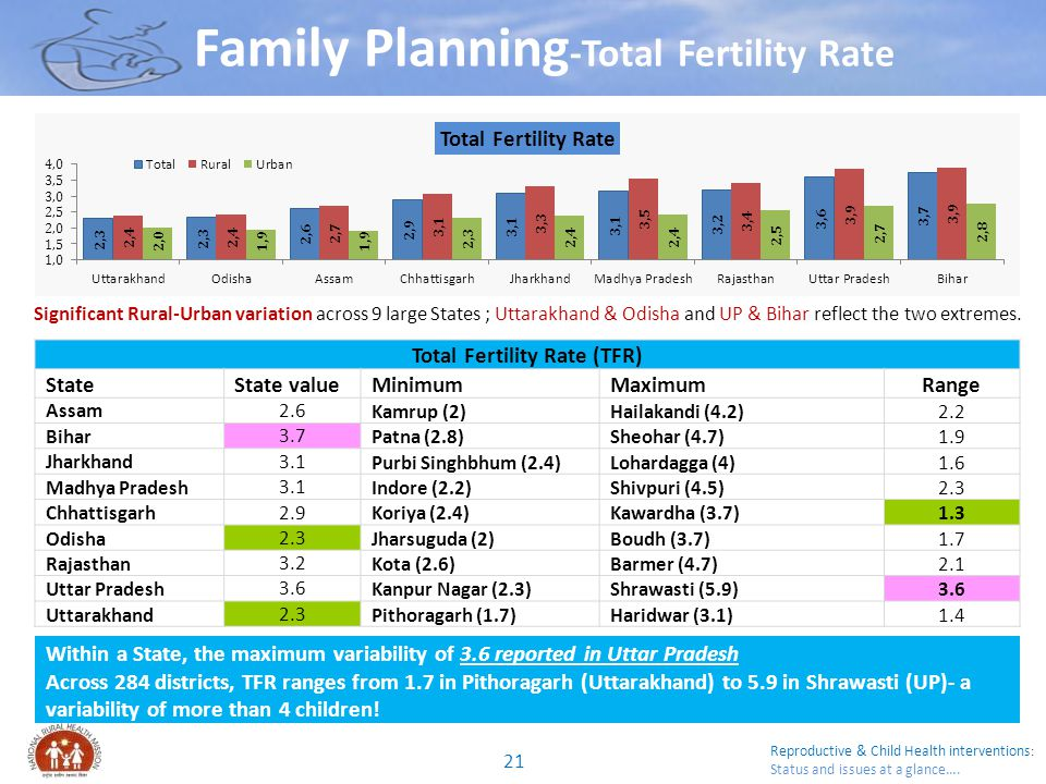 Family Planning-Total Fertility Rate